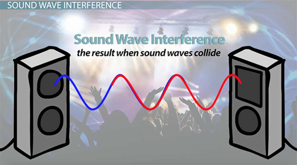 How Sound Waves Interact: Definitions & Examples - Video & Lesson