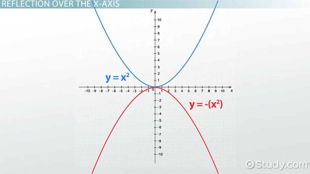 How to Reflect Quadratic Equations - Video & Lesson