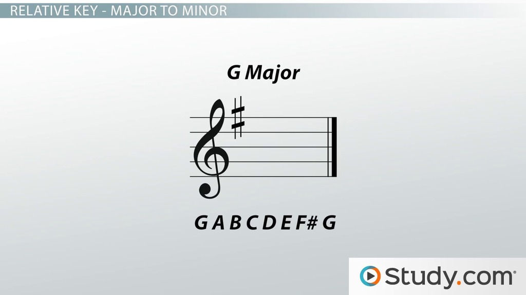 How To Determine Minor Key Signatures In Music Video Lesson