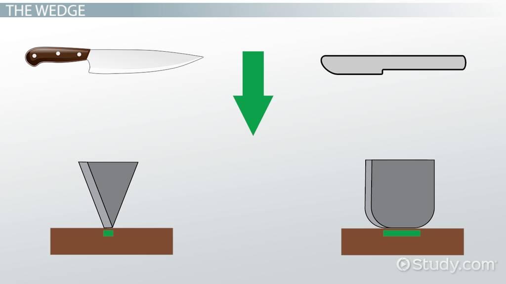 Examples Of Wedges Wedges & Screws: D...