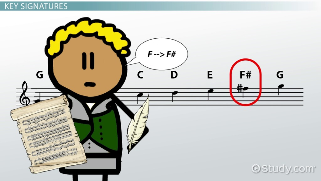 Key Signature In Music Definition Concept Video Lesson