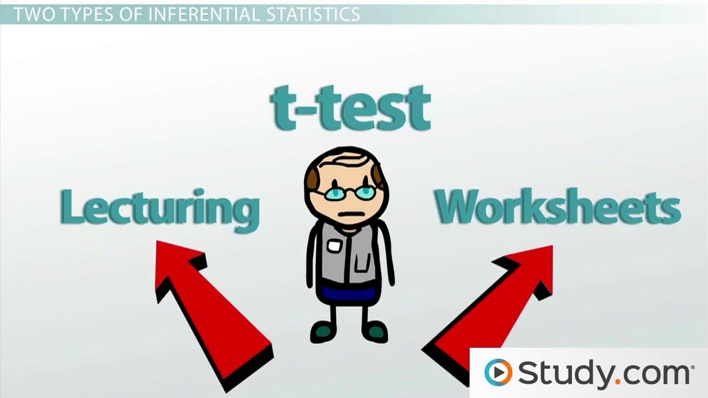 Inferential Statistics For Psychology Studies Video Lesson
