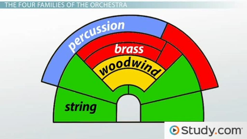 Instrument Families Of The Orchestra String Woodwind Brass