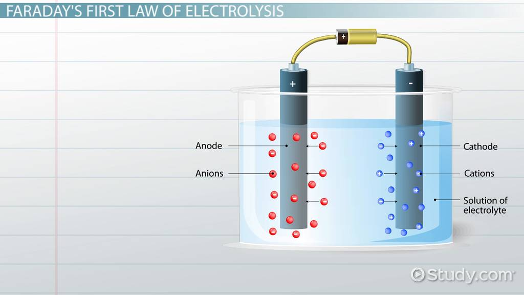 Faraday's Laws of Electrolysis: Definition & Equation - Video