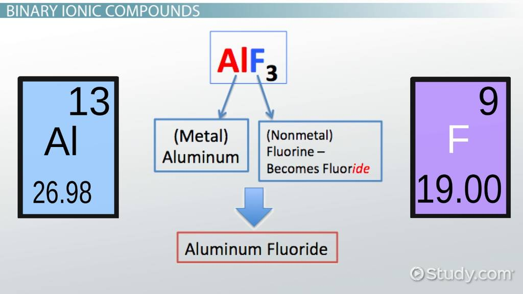 Rules For Naming Ionic Compounds Video Lesson Transcript Study
