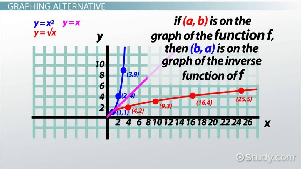 How To Graph Ysqrtx Video Lesson Transcript Studycom