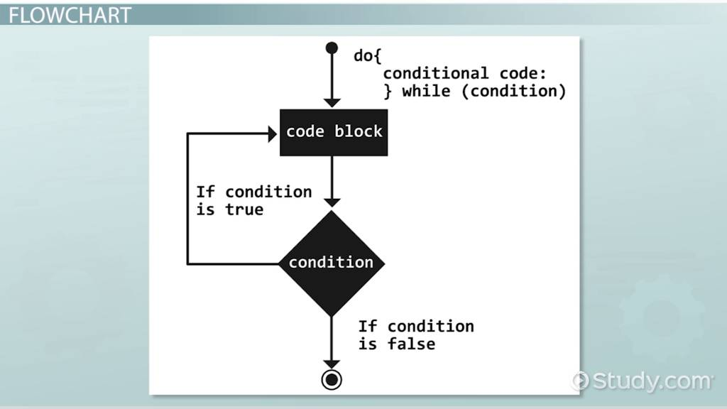 Do While Loop: Definition, Example & Results - Video
