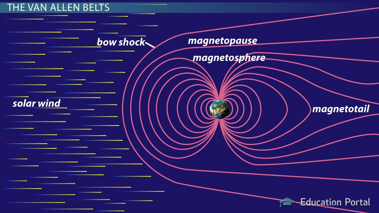 Magnetosphere: Definition & Facts - Video & Lesson ...