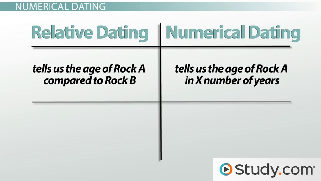 What is meant by relative dating