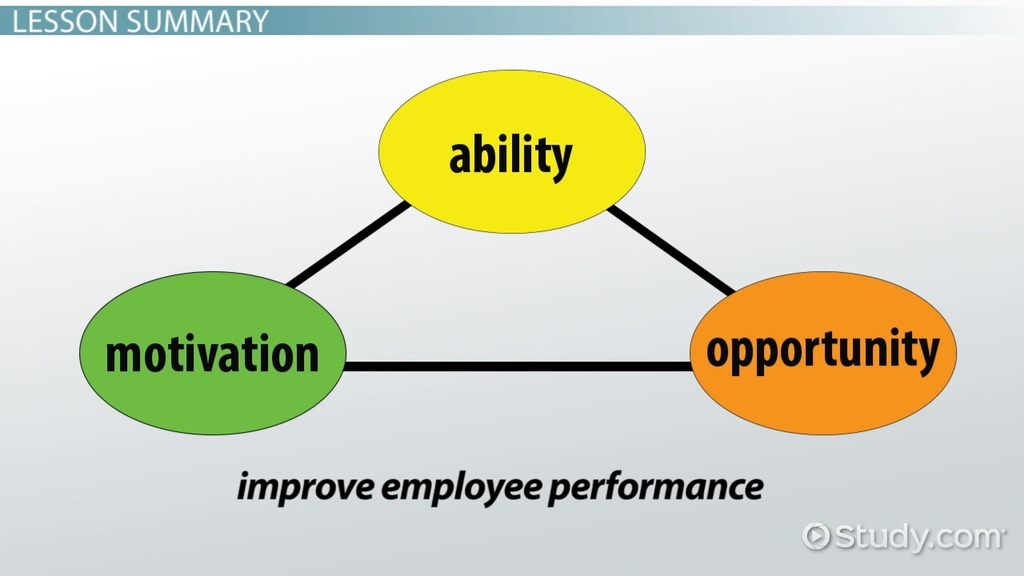 define motivation explain how the expectancy theory works essay P a g e | 1 chapter 5 notes i chapter 5: motivation at work a define motivation and articulate different views of how individuals are motivated at work b explain maslow's hierarchy of needs and its two main modifications c discuss how the needs for achievement, power, and affiliation influence an individual's behavior in the workplace d.