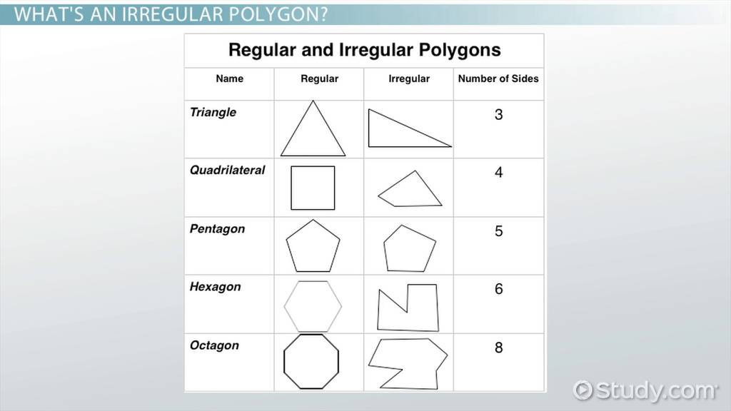 How To Find The Area Of Irregular Polygons Video