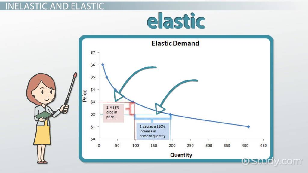 Price Elasticity Of Demand Definition Formula Example Video