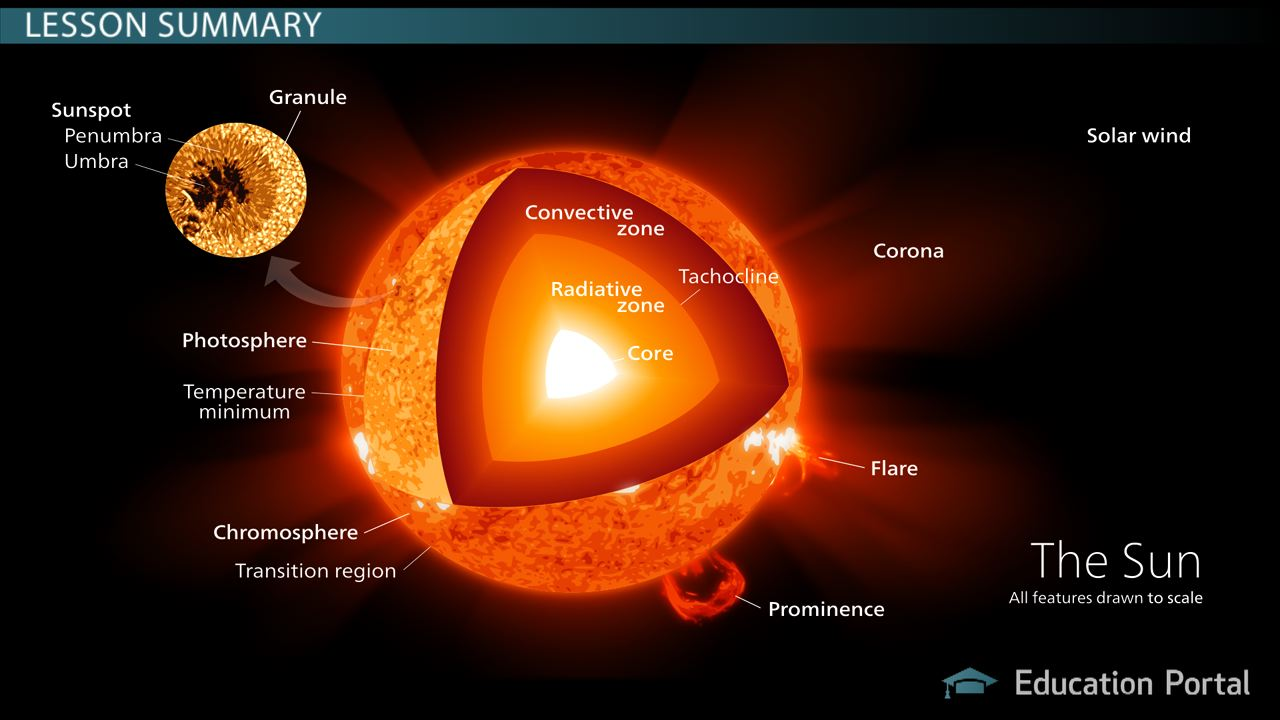 The Sun Atmosphere Facts Video Lesson Transcript – Layers of the Sun Worksheet