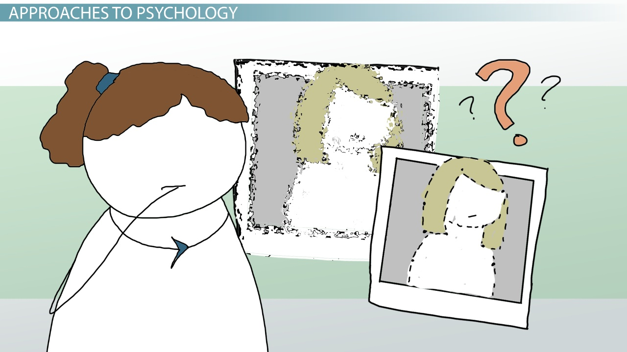 behaviourist perspective in psychology