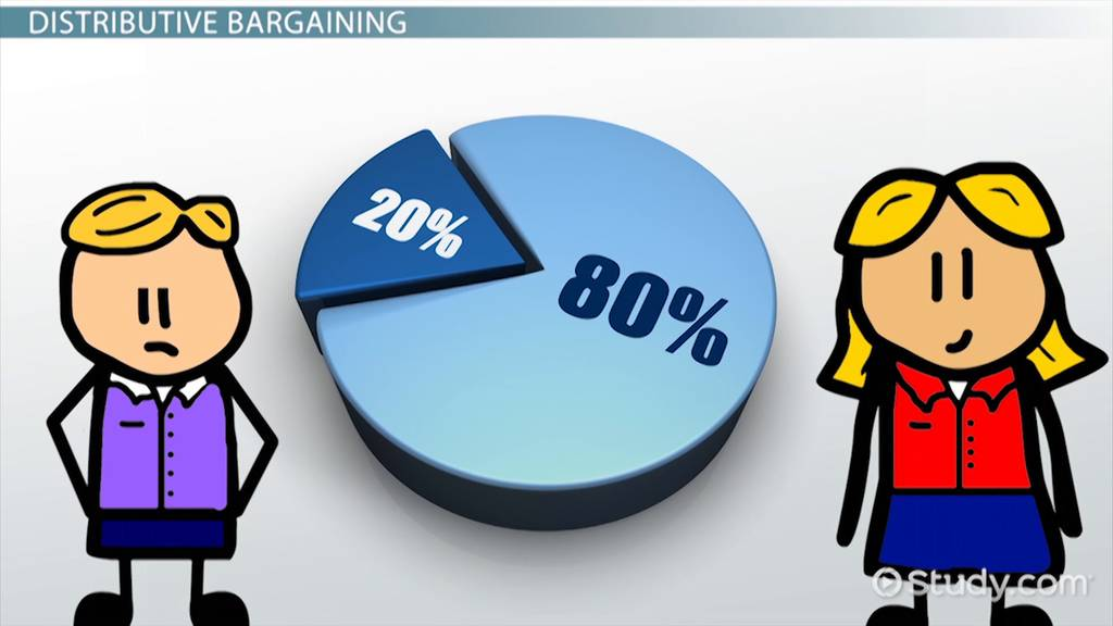 What Is Distributive Bargaining