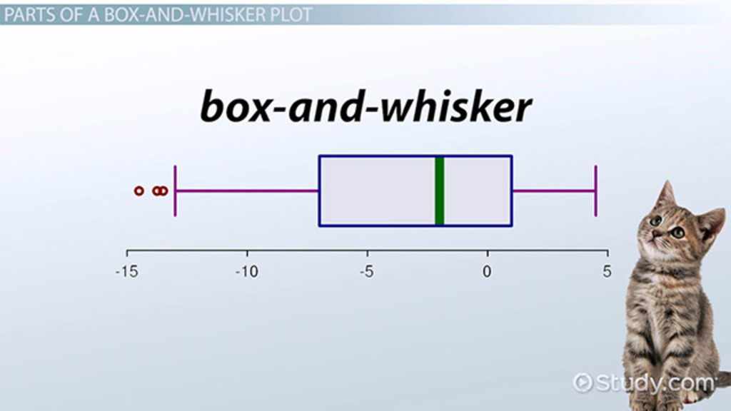 Read Interpret Construct Box And Whisker Plots Video Lesson