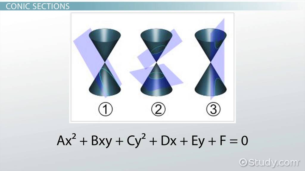Identifying Conic Sections General Form Standard Form Video
