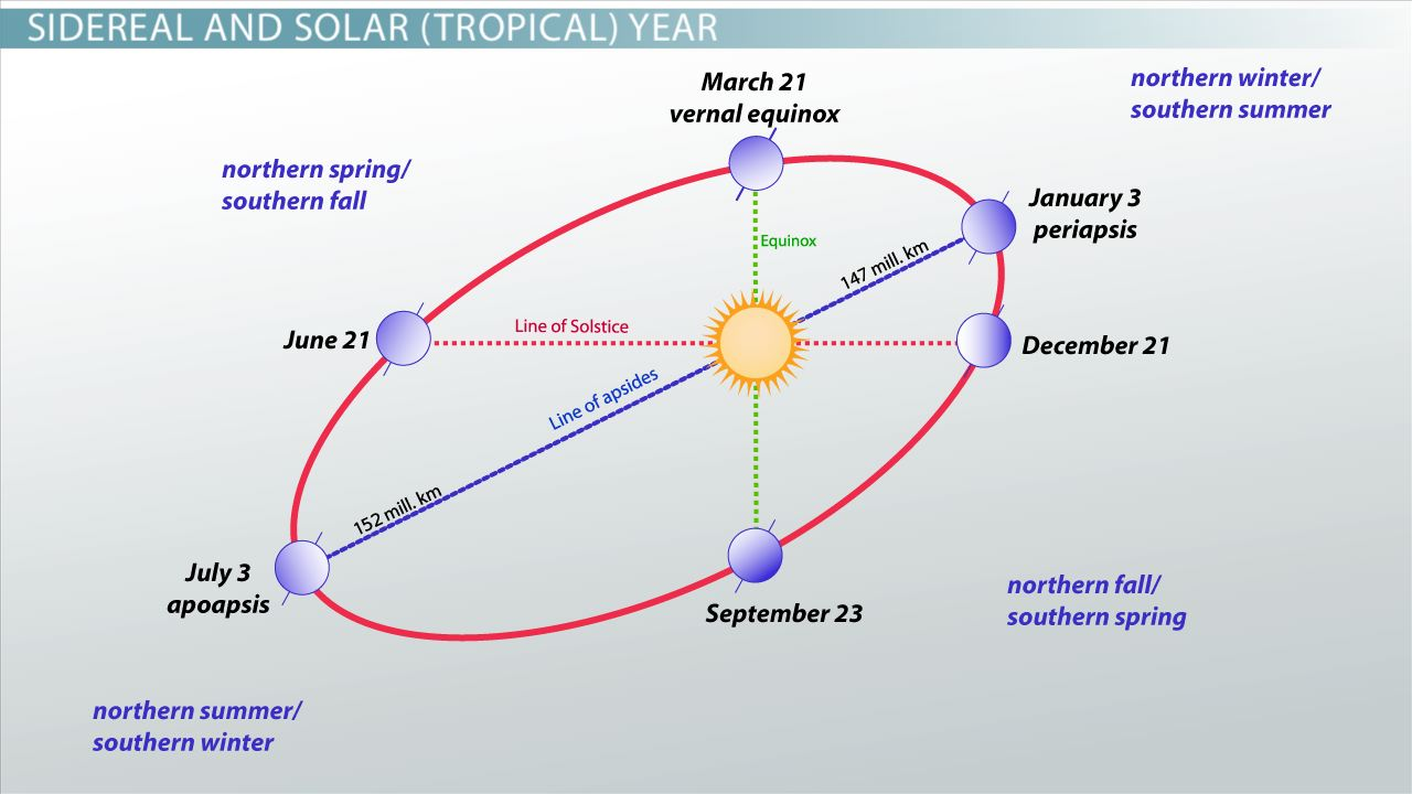 units of time solar sidereal amp synodic video amp lesson