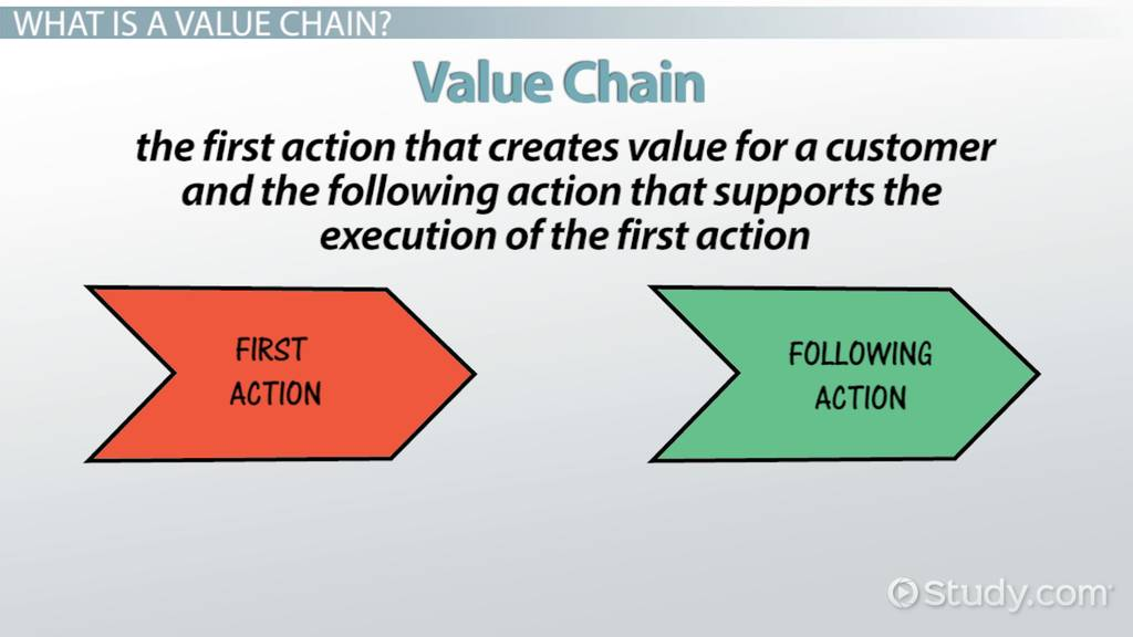 how to create a value chain analysis