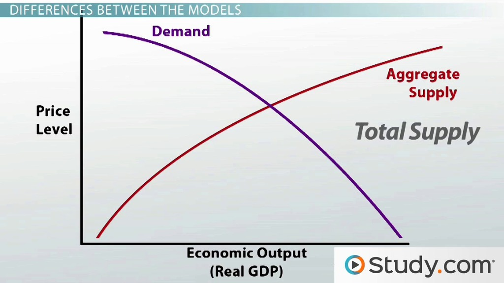 supply and demand microeconomics essay Essay on microeconomics and essay # 2 scope of microeconomics: the aggregate demand and supply curves are derived from individual demand and supply.