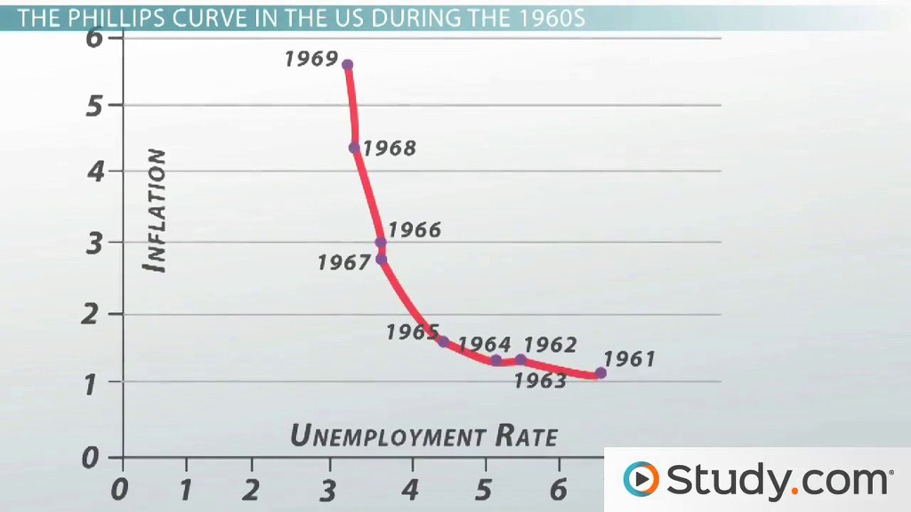 The Phillips Curve Model Inflation And Unemployment Video. The Phillips Curve Model Inflation And Unemployment Video Lesson Transcript Study. Worksheet. 13 1 Unemployment Worksheet At Clickcart.co