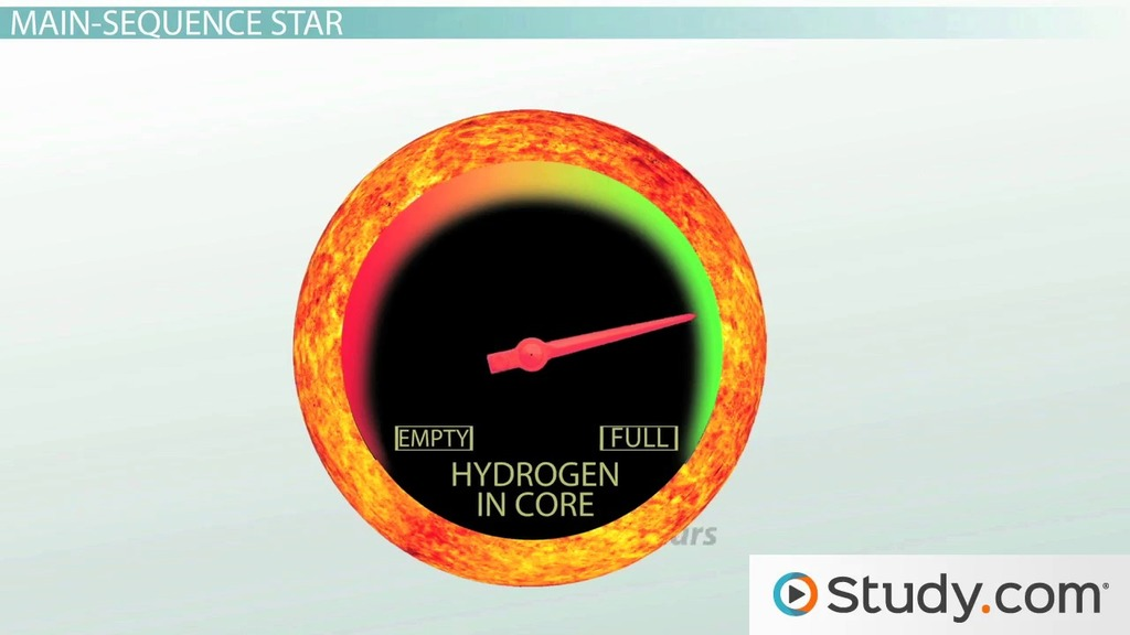 Stages Of The Sun S Life Cycle Video Lesson Transcript Study Com