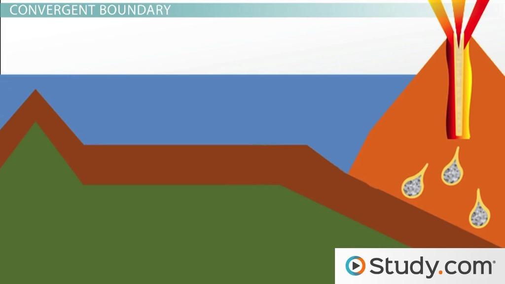 Plate Boundaries Convergent Divergent And Transform Boundaries