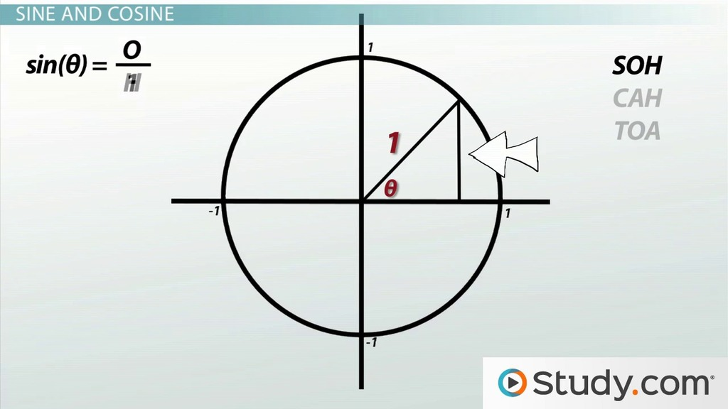 Using Unit Circles To Relate Right Triangles Sine Cosine. Using Unit Circles To Relate Right Triangles Sine Cosine Video Lesson Transcript Study. Worksheet. Unit Circle Practice Part 1 Worksheet At Clickcart.co