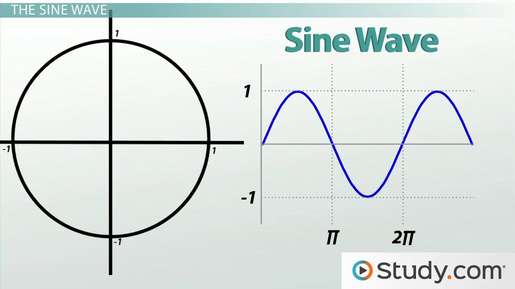 Graphing Sine And Cosine Video Lesson Transcript Study Com