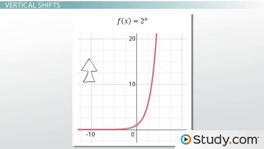 Transformation of Exponential Functions: Examples & Summary - Video ...