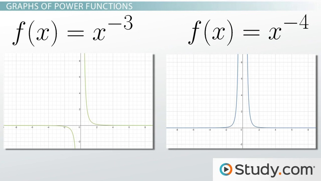 What Is A Power Function Definition Equations Graphs Exles. What Is A Power Function Definition Equations Graphs Exles Video Lesson Transcript Study. Worksheet. Worksheet Piecewise Functions Afm At Mspartners.co