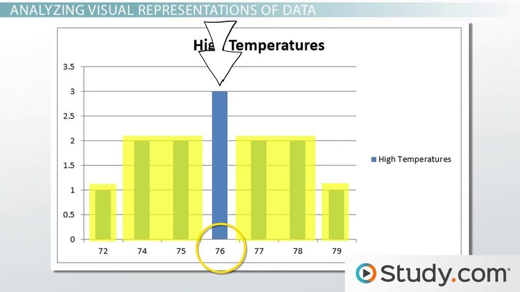 Visual Representations of a Data Set: Shape, Symmetry & Skewness