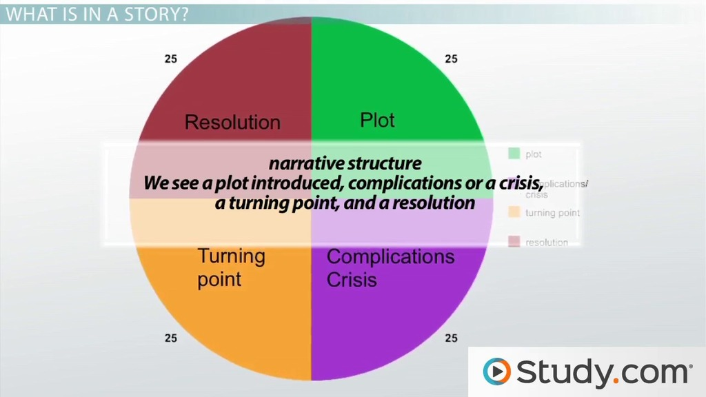 What Is Structure In Writing And How Does It Affect Meaning Video