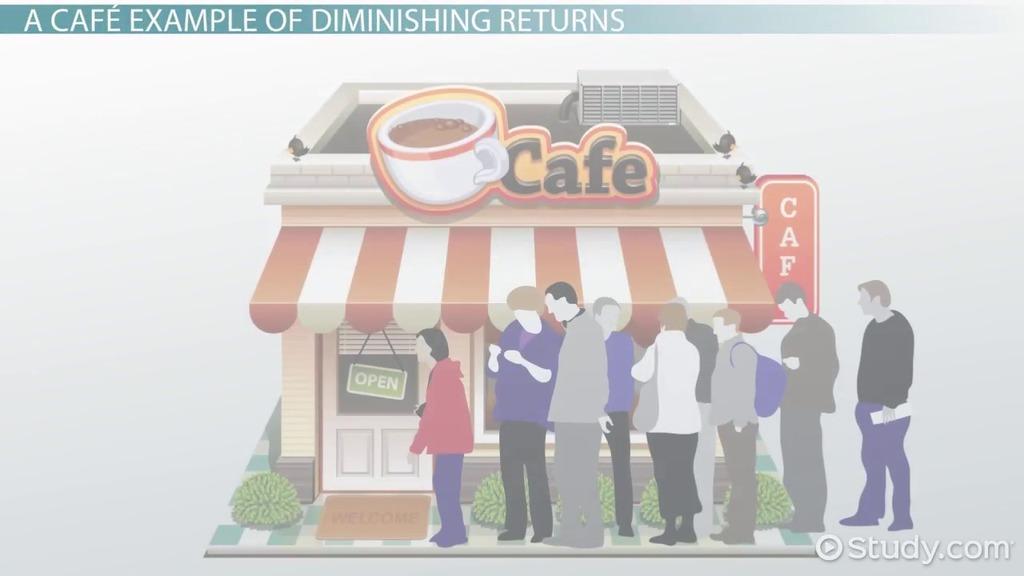Law Of Diminishing Returns: Definition U0026 Examples   Video U0026 Lesson  Transcript   Study.com