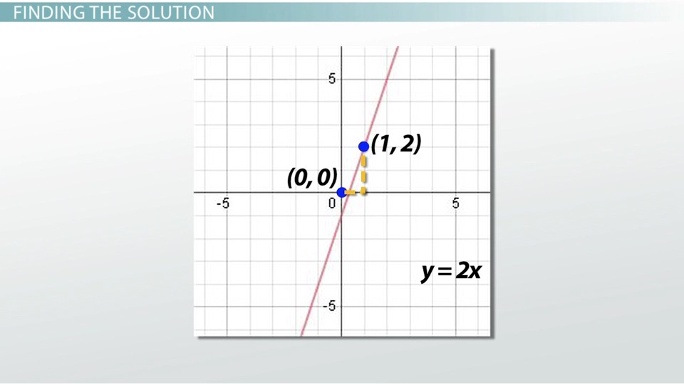 How To Solve A System Of Equations By Graphing Video Lesson