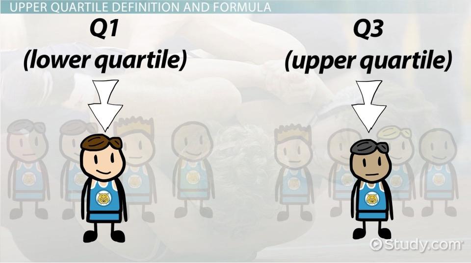 Upper Quartile: Definition & Formula - Video & Lesson