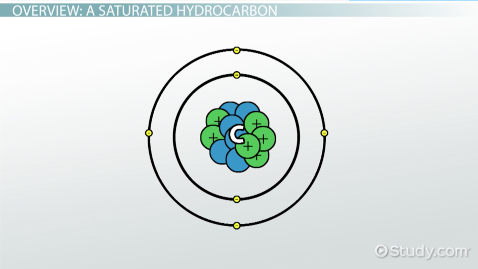 Saturated Hydrocarbon: Definition & Examples - Video & Lesson ...