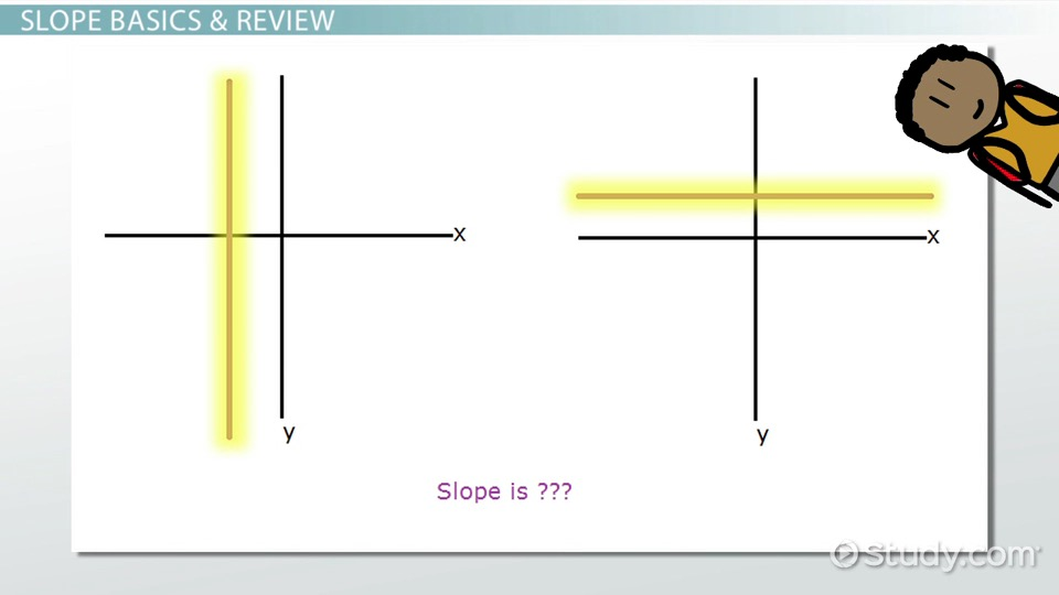 Graphing Undefined Slope Zero Slope And More Video Lesson