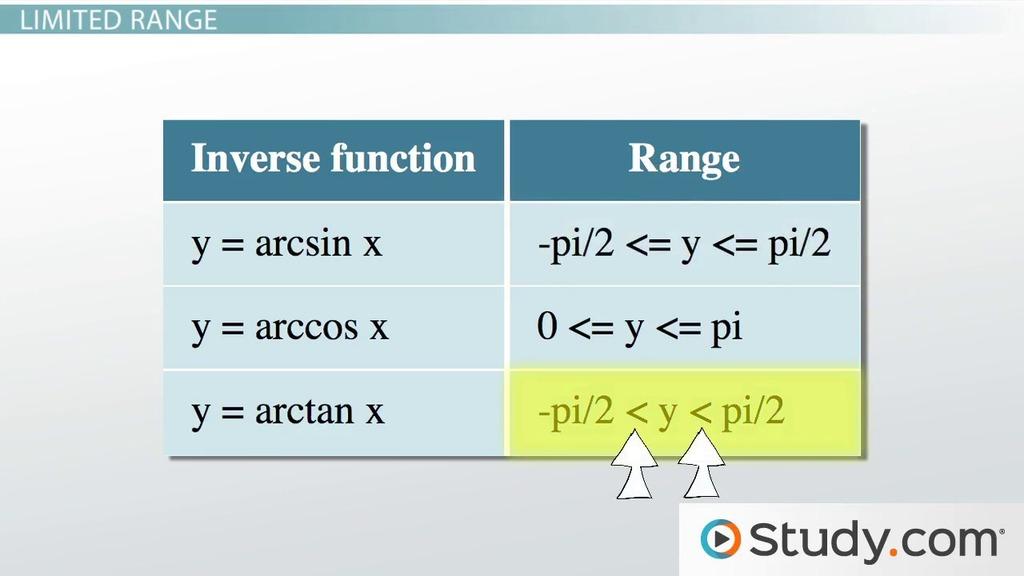 Solving Trigonometric Equations Lesson Plans - Videos & Lessons ...