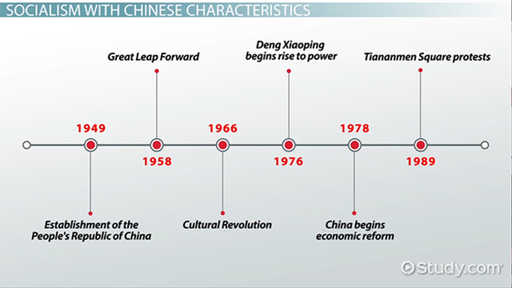 Economic Policy During China S Reform Era Video Amp Lesson