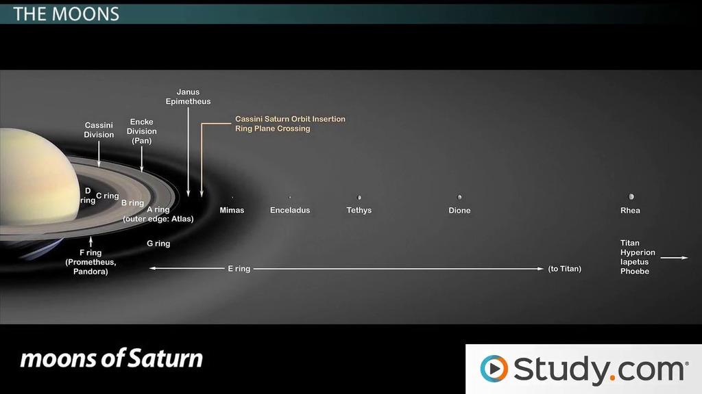 Solar System Overview - Video & Lesson Transcript   Study com