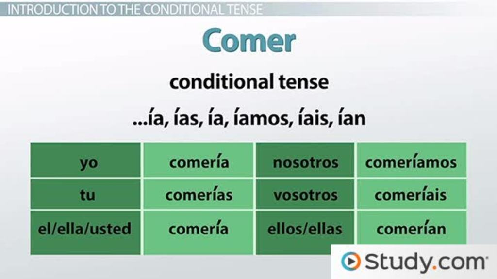 forming the conditional tense in spanish