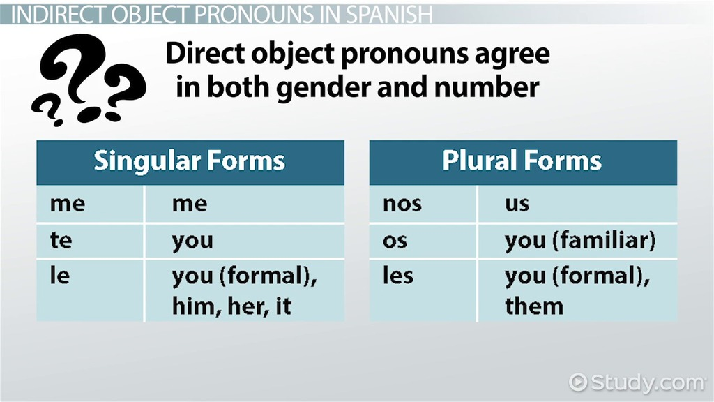 Indirect Object Pronouns In Spanish Video Lesson Transcript