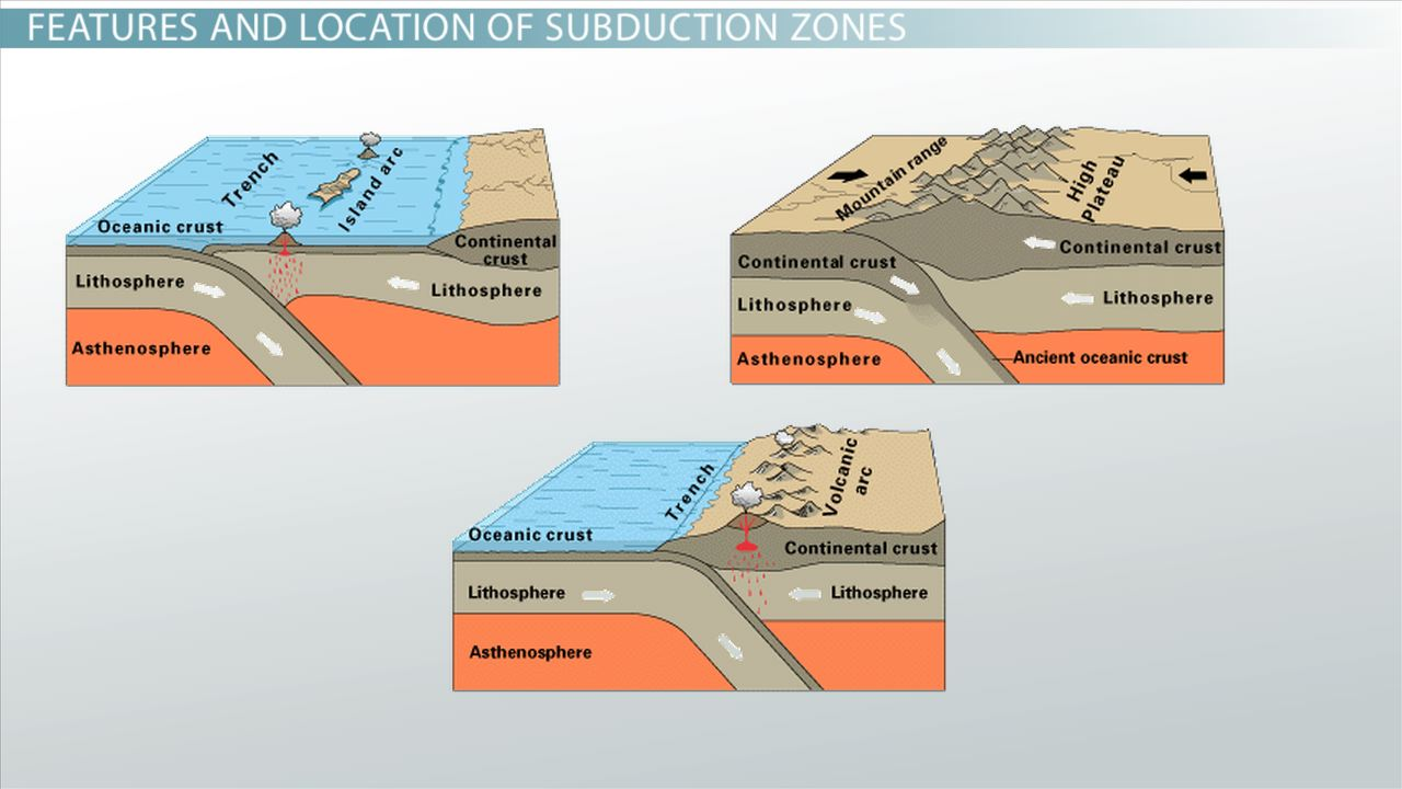 subduction zone definition location example video. Black Bedroom Furniture Sets. Home Design Ideas