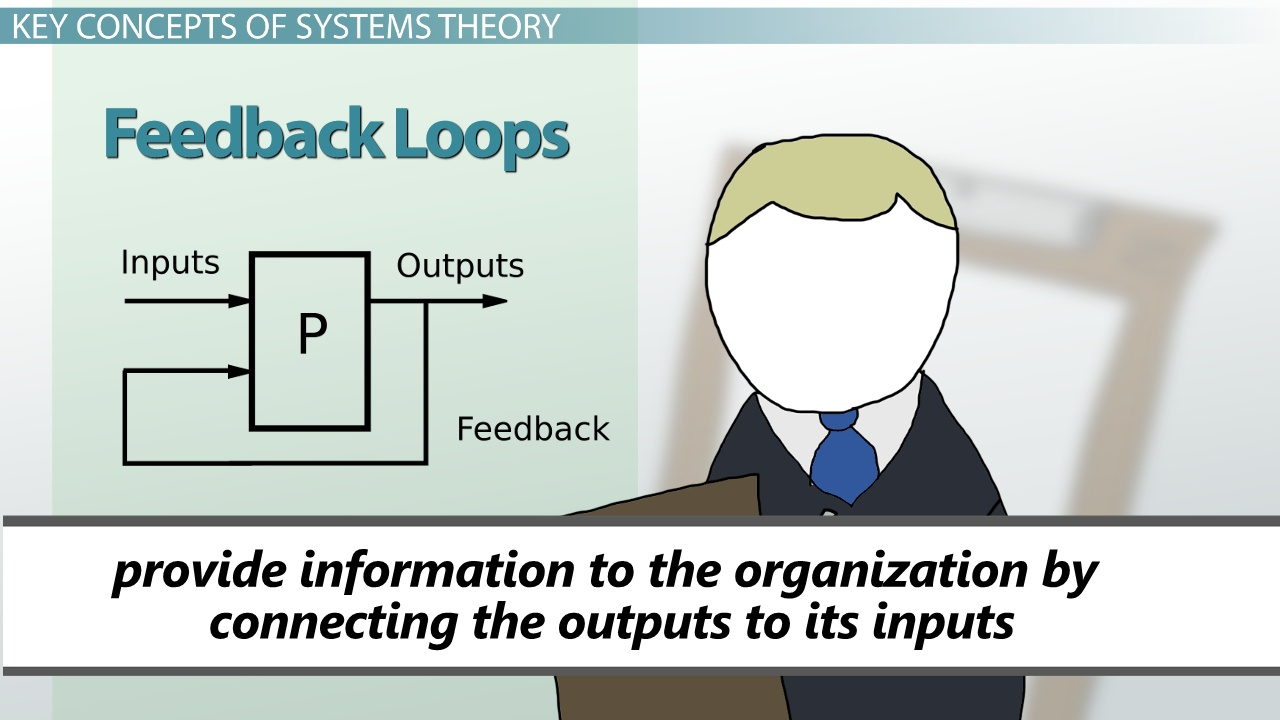 Systems Approach To Management Theory Amp Concepts Video