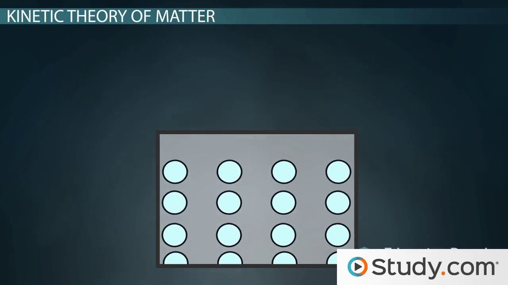 The Kinetic Theory Of Matter Definition The Four States Of Matter