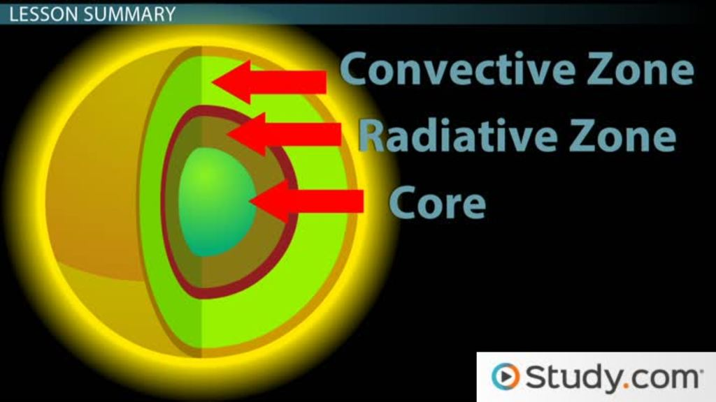 Structure Of The Sun Video Lesson Transcript Study