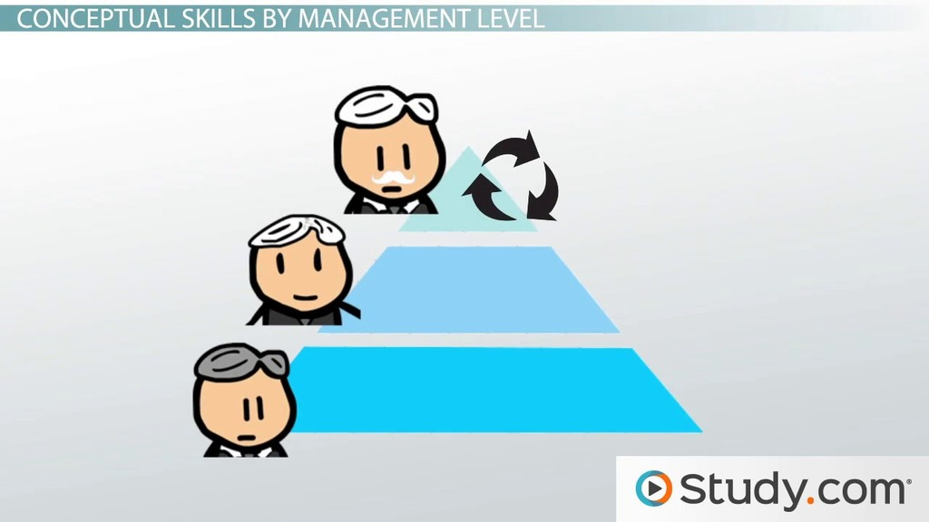 What Are Conceptual Skills in Management? - Definition & Examples - Video & Lesson Transcript ...