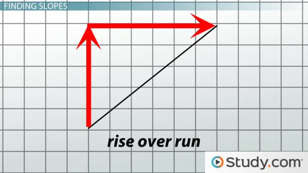 How To Find And Apply The Slope Of A Line Video Lesson
