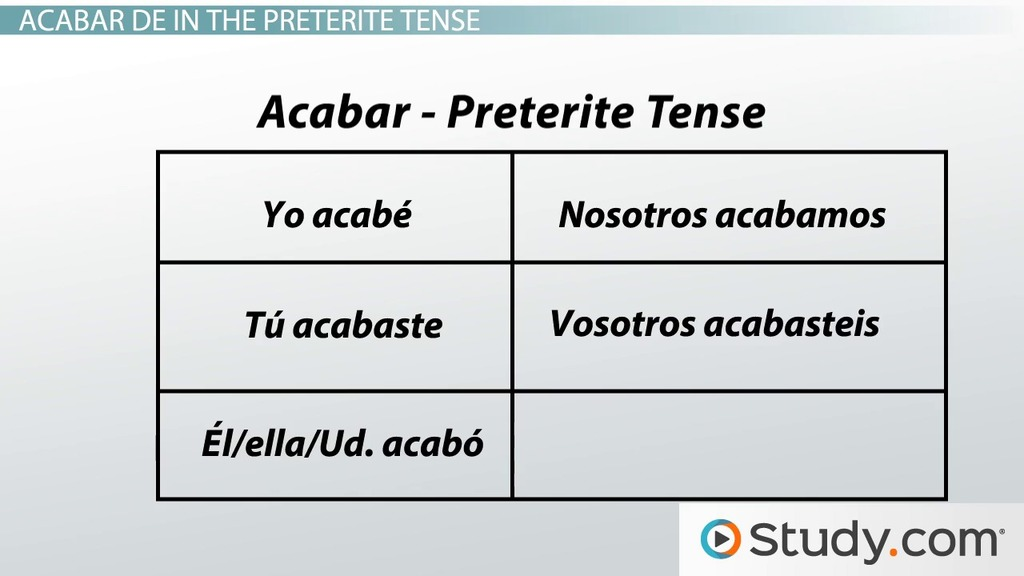 Printable Worksheets spanish preterite worksheets : Spanish Grammar: Acabar de - Video & Lesson Transcript | Study.com